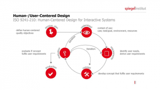 Spiegel Institut Human Centered Design